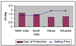 Comparison between production cost and prices of teas of various origins